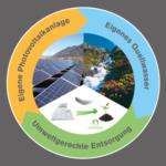 Oekologie_nachhaltige_Produktion