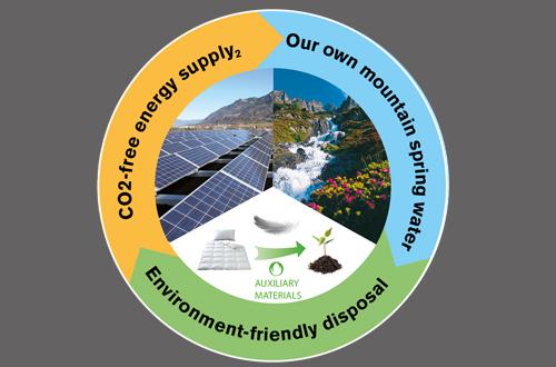 Ecological production